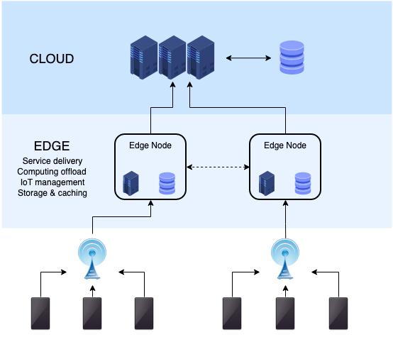 محاسبات غیر متمرکز (Edge computing)